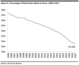 In-store sales as a percentage of retail sales.jpg