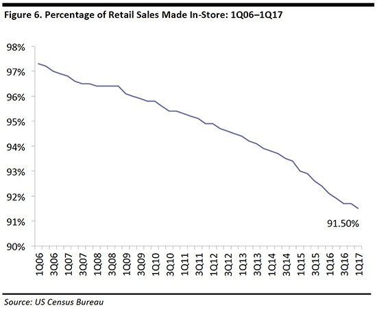 In-store sales as a percentage of retail sales.jpg
