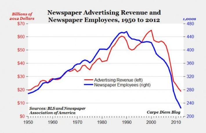 Newspaper ad revenue 1950-2012