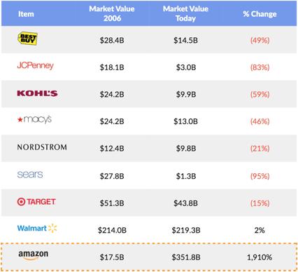 retailers 2006 vs 2017 market value table