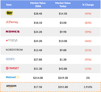 retailers 2006 vs 2017 market value table