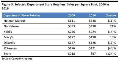 dept stores store closures.jpg