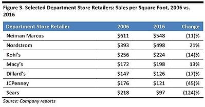 dept stores store closures.jpg